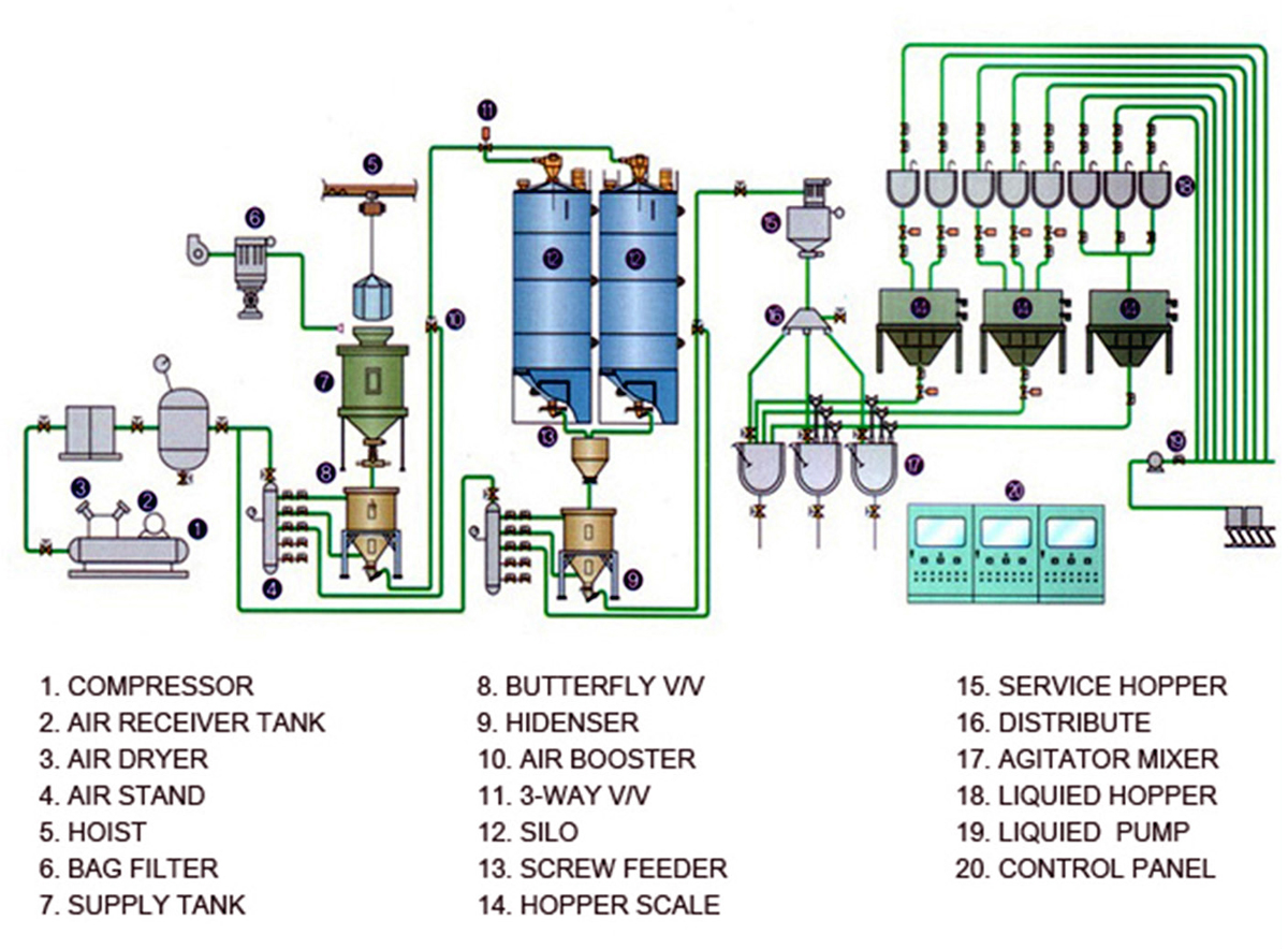 High Pressure Conveying System