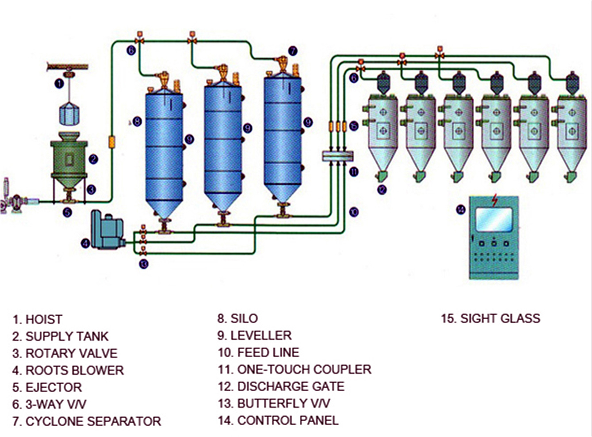 Low Pressure Conveying System