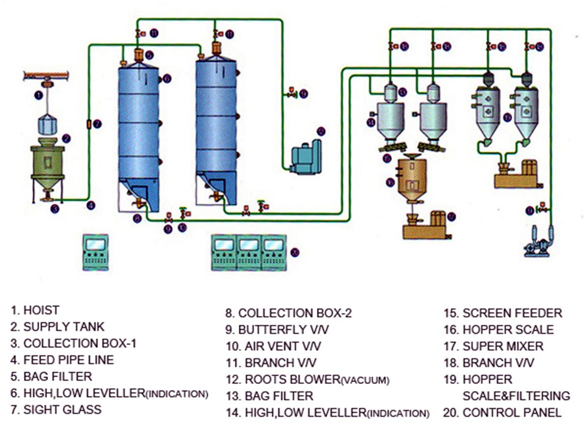 Vacuum Dilute Phase Conveying System
